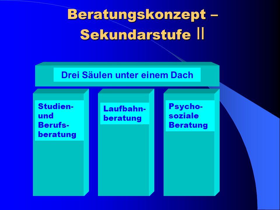 Grundstruktur der Oberstufe des Gymnasiums Abitur- prüfung 1.