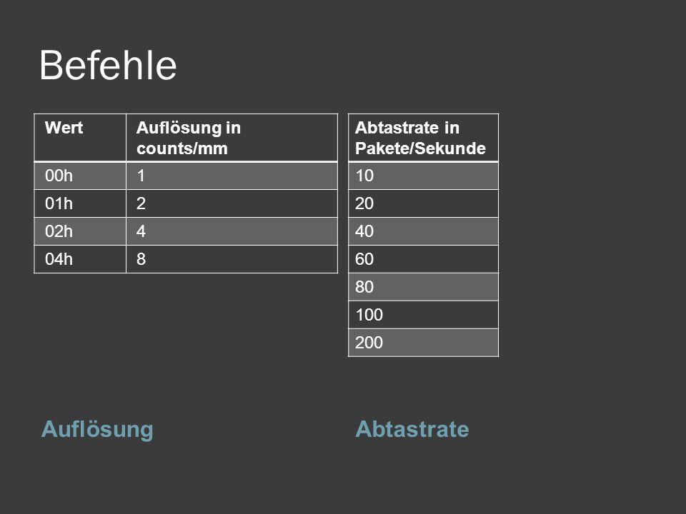 Befehle AuflösungAbtastrate WertAuflösung in counts/mm 00h1 01h2 02h4 04h8 Abtastrate in Pakete/Sekunde 10 20 40 60 80 100 200