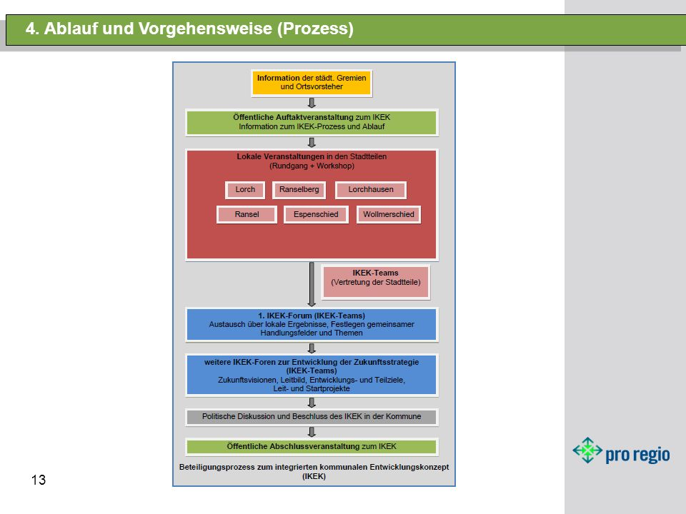 13 4. Ablauf und Vorgehensweise (Prozess) EspenschiedLorchLorchhausen RanselRanselbergWollmerschied