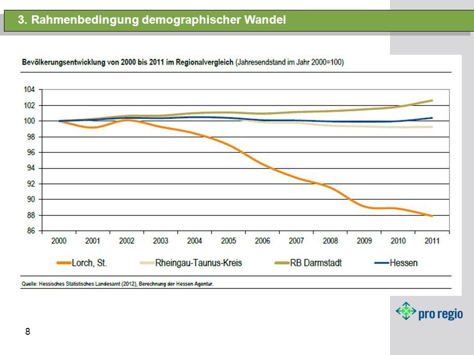 8 3. Rahmenbedingung demographischer Wandel