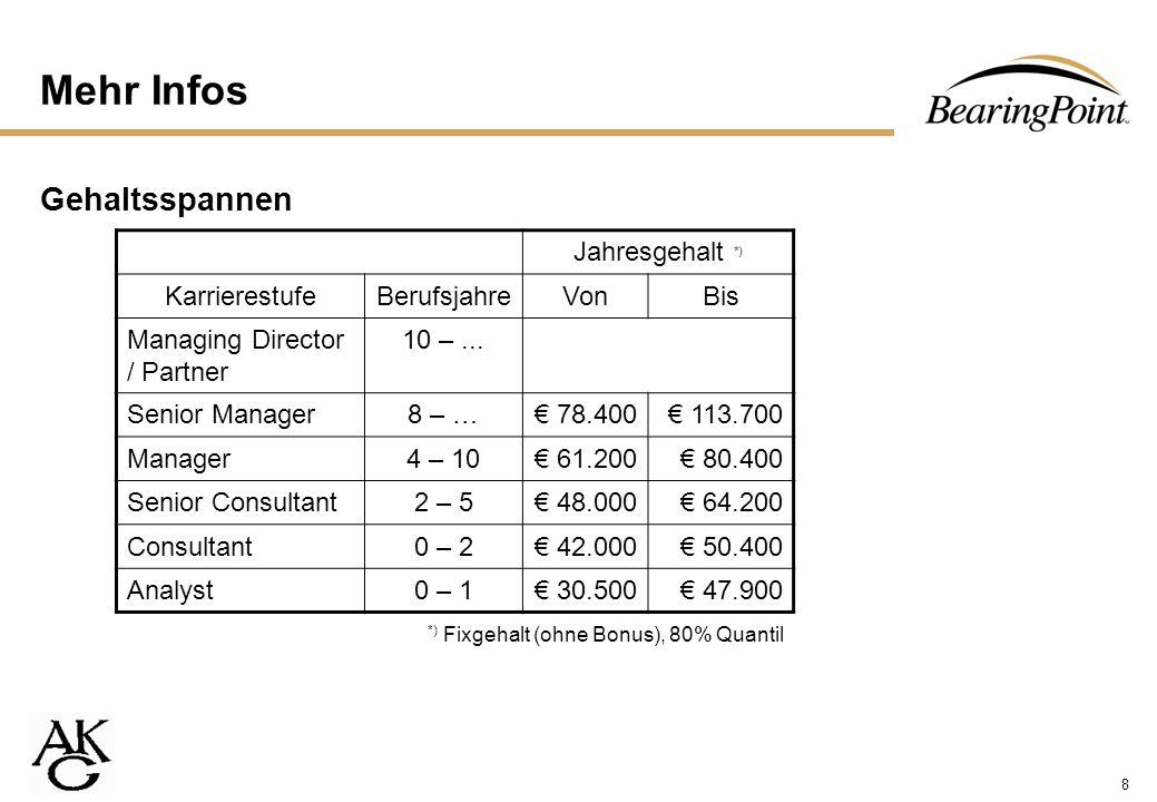 8 Mehr Infos Gehaltsspannen Jahresgehalt *) KarrierestufeBerufsjahreVonBis Managing Director / Partner 10 –... Senior Manager8 – … 78.400 113.700 Mana