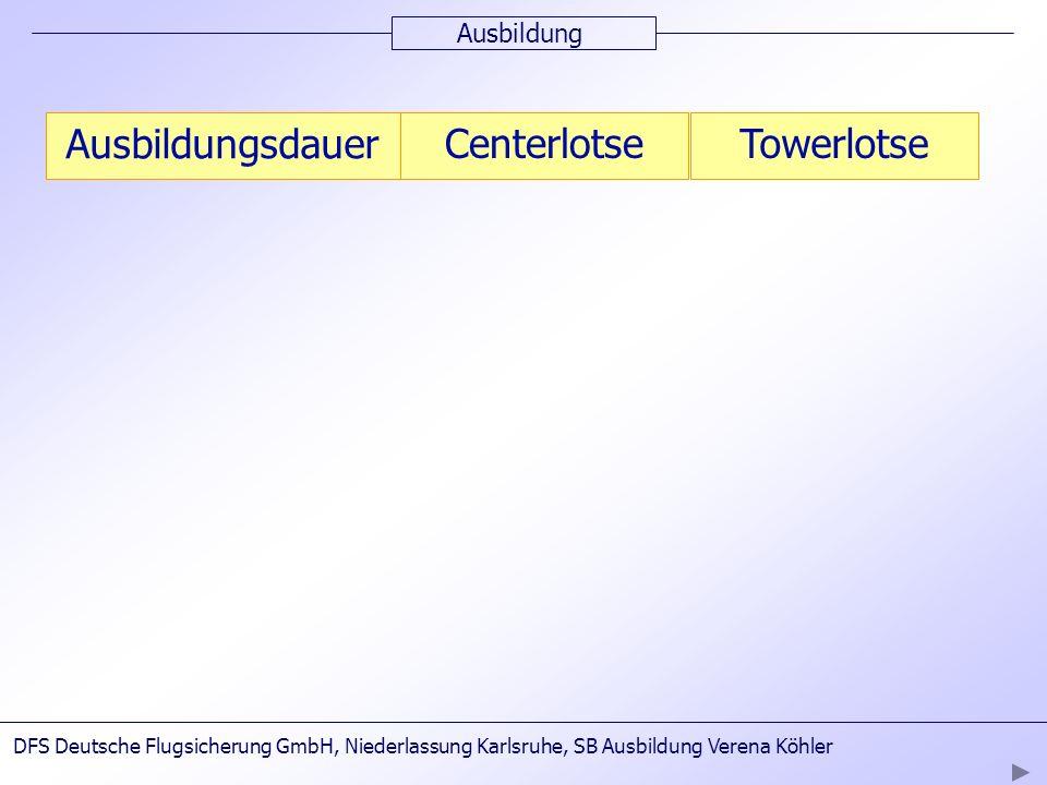 Ausbildung Ausbildungsdauer CenterlotseTowerlotseTheorie Akademie Langen 13 Monate16 Monate Praxis Niederlassung 8-15 Monate15-18 Monate DFS Deutsche