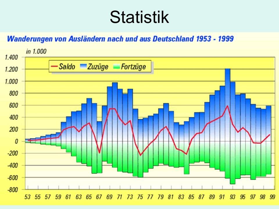 3 Statistik