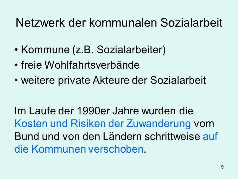 9 Netzwerk der kommunalen Sozialarbeit Kommune (z.B. Sozialarbeiter) freie Wohlfahrtsverbände weitere private Akteure der Sozialarbeit Im Laufe der 19