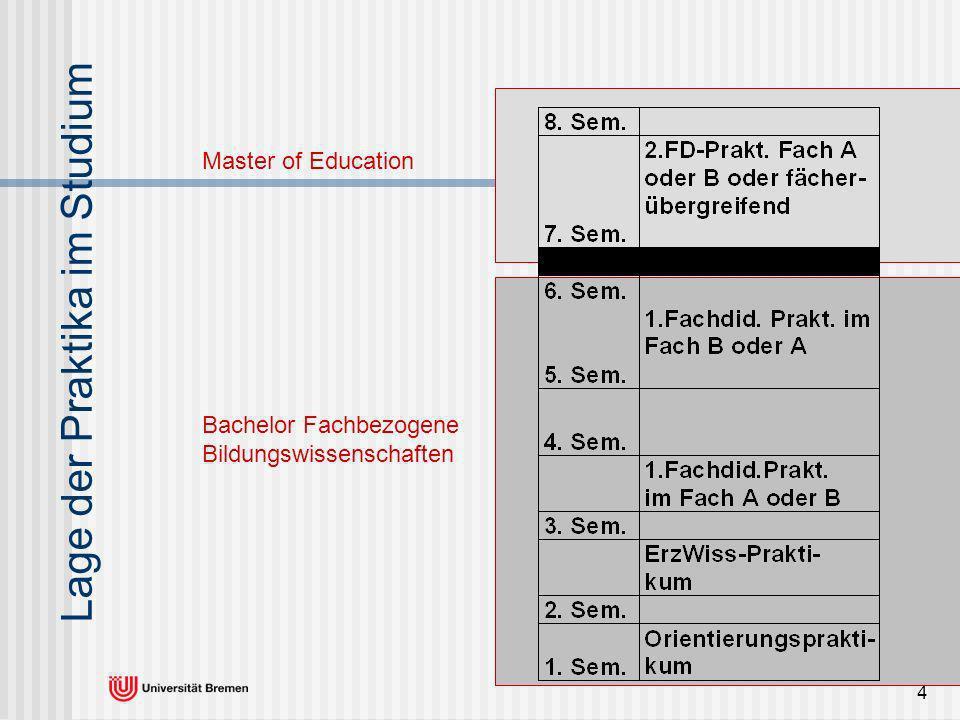 4 Lage der Praktika im Studium Bachelor Fachbezogene Bildungswissenschaften Master of Education