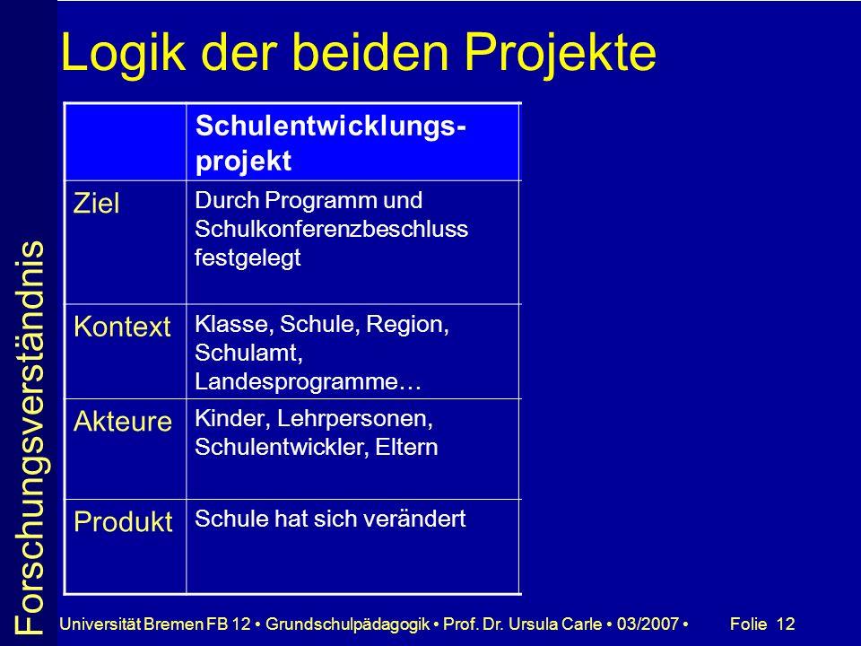 Folie 12Universität Bremen FB 12 Grundschulpädagogik Prof. Dr. Ursula Carle 03/2007 Logik der beiden Projekte Schulentwicklungs- projekt Forschungspro