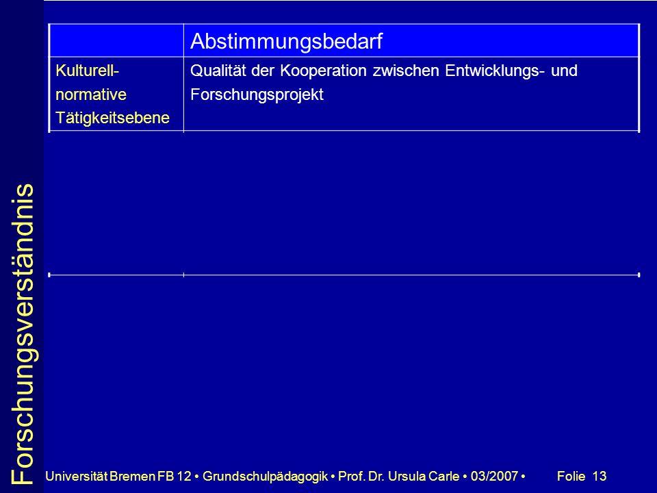Folie 13Universität Bremen FB 12 Grundschulpädagogik Prof. Dr. Ursula Carle 03/2007 Abstimmungsbedarf Kulturell- normative Tätigkeitsebene Qualität de