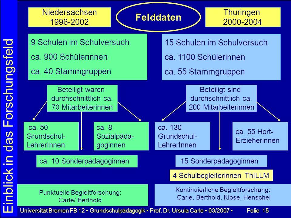 Folie 15Universität Bremen FB 12 Grundschulpädagogik Prof. Dr. Ursula Carle 03/2007 Thüringen 2000-2004 Niedersachsen 1996-2002 9 Schulen im Schulvers