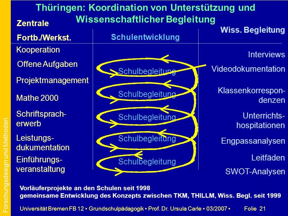 Folie 21Universität Bremen FB 12 Grundschulpädagogik Prof. Dr. Ursula Carle 03/2007 Zentrale Fortb./Werkst. Schulentwicklung Wiss. Begleitung Thüringe