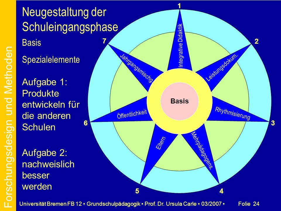 Folie 24Universität Bremen FB 12 Grundschulpädagogik Prof. Dr. Ursula Carle 03/2007 Leistungsdokum. Mehrpädagogens. Eltern Öffentlichkeit Jahrgangsmis