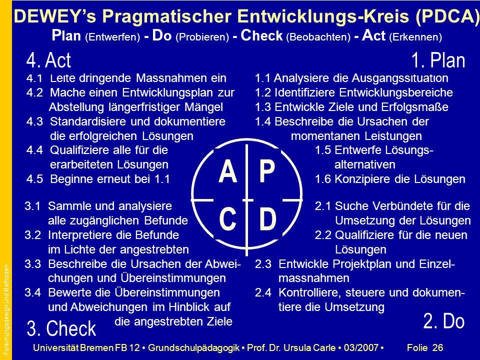 Folie 26Universität Bremen FB 12 Grundschulpädagogik Prof. Dr. Ursula Carle 03/2007 3.1 Sammle und analysiere alle zugänglichen Befunde 3.2 Interpreti