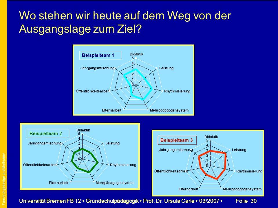 Folie 30Universität Bremen FB 12 Grundschulpädagogik Prof. Dr. Ursula Carle 03/2007 Didaktik 0 1 2 3 4 5 Leistung Rhythmisierung MehrpädagogensystemEl