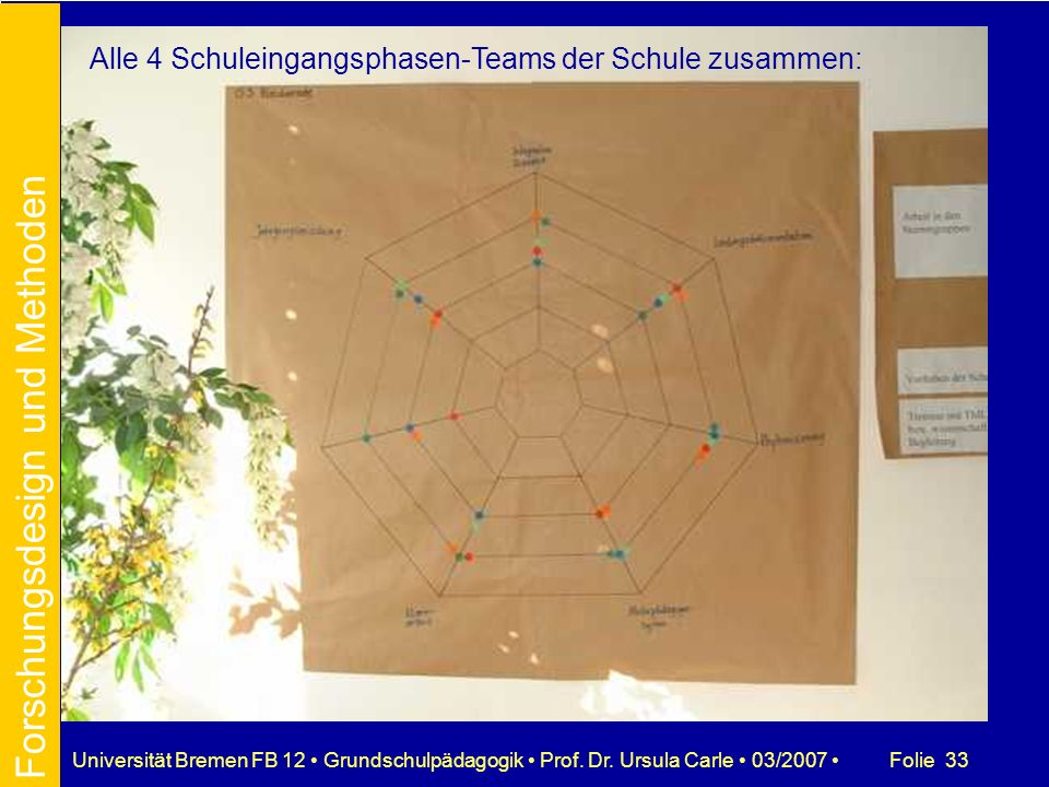 Folie 33Universität Bremen FB 12 Grundschulpädagogik Prof. Dr. Ursula Carle 03/2007 Alle 4 Schuleingangsphasen-Teams der Schule zusammen: Forschungsde