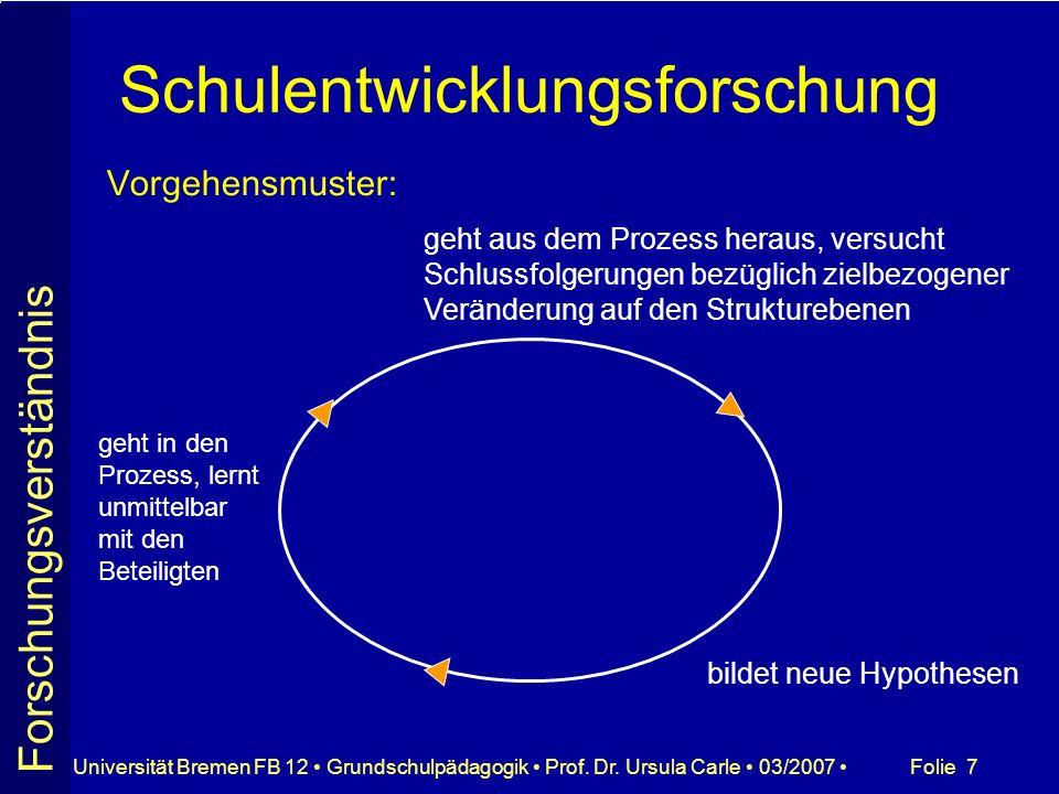 Folie 7Universität Bremen FB 12 Grundschulpädagogik Prof. Dr. Ursula Carle 03/2007 Schulentwicklungsforschung Vorgehensmuster: Forschungsverständnis g
