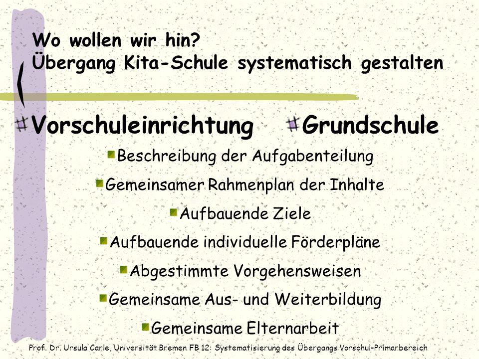 Prof. Dr. Ursula Carle, Universität Bremen FB 12: Systematisierung des Übergangs Vorschul-Primarbereich Wo wollen wir hin? Übergang Kita-Schule system