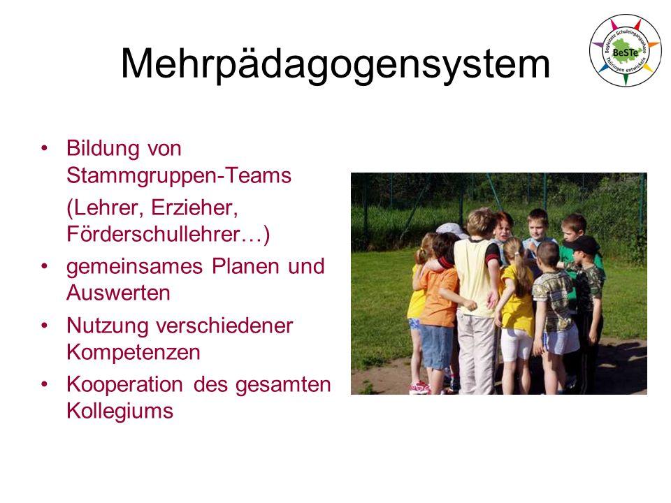 Mehrpädagogensystem Bildung von Stammgruppen-Teams (Lehrer, Erzieher, Förderschullehrer…) gemeinsames Planen und Auswerten Nutzung verschiedener Kompetenzen Kooperation des gesamten Kollegiums