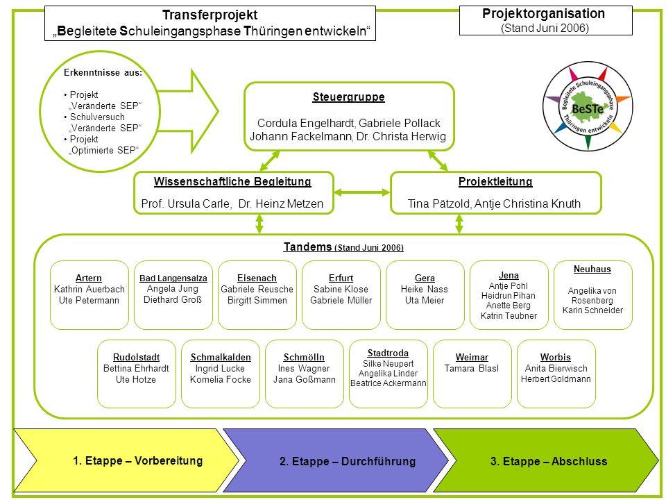 Transferprojekt Begleitete Schuleingangsphase Thüringen entwickeln Projektorganisation (Stand Juni 2006) Erkenntnisse aus: Projekt Veränderte SEP Schulversuch Veränderte SEP Projekt Optimierte SEP Steuergruppe Cordula Engelhardt, Gabriele Pollack Johann Fackelmann, Dr.