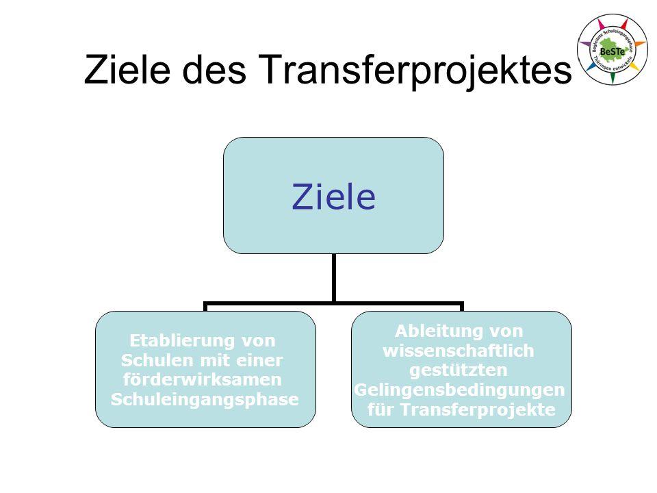 Ziele des Transferprojektes Ziele Etablierung von Schulen mit einer förderwirksamen Schuleingangsphase Ableitung von wissenschaftlich gestützten Gelingensbedingungen für Transferprojekte