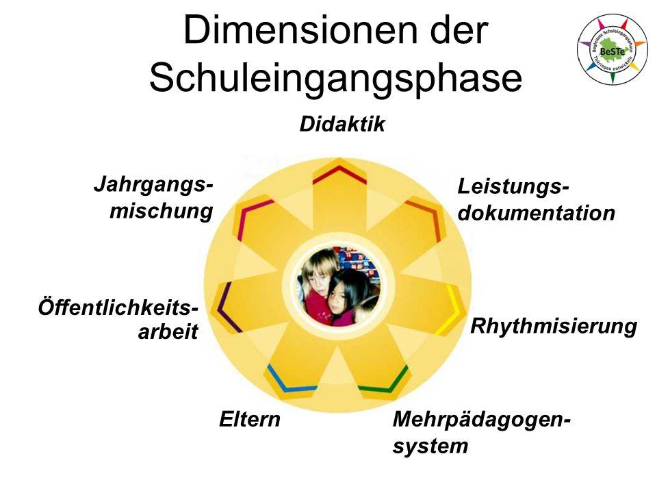 Didaktik Leistungs- dokumentation Rhythmisierung Mehrpädagogen- system Öffentlichkeits- arbeit Jahrgangs- mischung Dimensionen der Schuleingangsphase