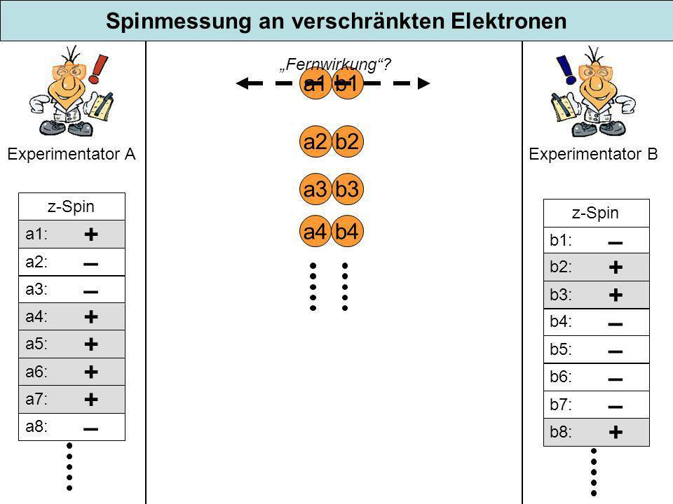 Spinmessung an verschränkten Elektronen a1b1 Experimentator A Experimentator B a2b2 a3b3 a4b4 z-Spin a1: + a2: – a3: – a4: + a5: + a6: + a7: + a8: – z-Spin b1: – b2: + b3: + b4: – b5: – b6: – b7: – b8: + Fernwirkung?