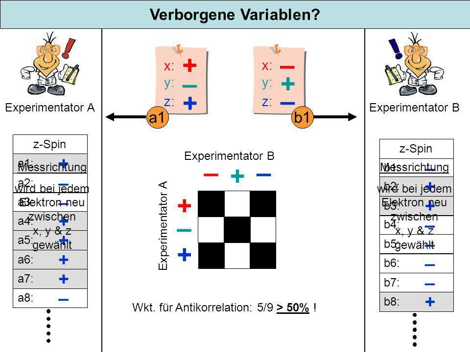 z: + + x: y: – z: – – x: y: + Verborgene Variablen? Experimentator A Experimentator B z-Spin a1: + a2: – a3: – a4: + a5: + a6: + a7: + a8: – z-Spin b1