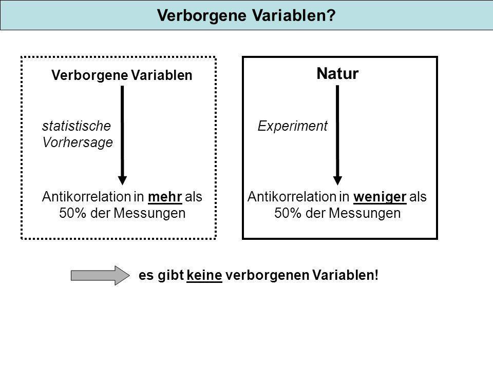 Verborgene Variablen? Verborgene Variablen Antikorrelation in mehr als 50% der Messungen statistische Vorhersage Natur Antikorrelation in weniger als