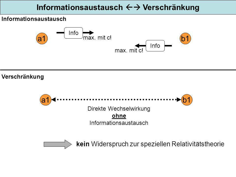 Informationsaustausch Verschränkung a1b1 Verschränkung Direkte Wechselwirkung ohne Informationsaustausch Info a1b1 max. mit c! Informationsaustausch k