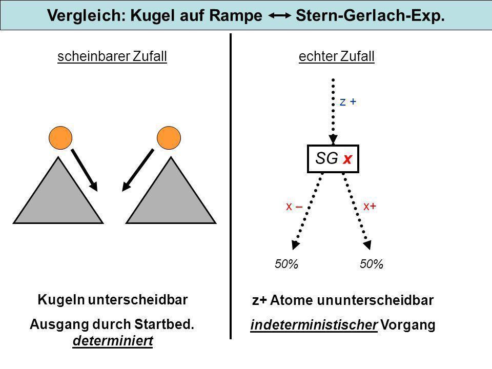 Vergleich: Kugel auf Rampe Stern-Gerlach-Exp. scheinbarer Zufall Kugeln unterscheidbar Ausgang durch Startbed. determiniert z+ Atome ununterscheidbar