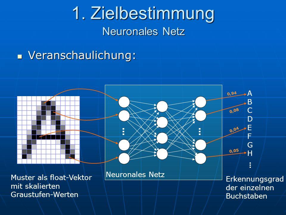 1. Zielbestimmung Veranschaulichung: Veranschaulichung: Neuronales Netz Muster als float-Vektor mit skalierten Graustufen-Werten … … ABCDEFGHABCDEFGH