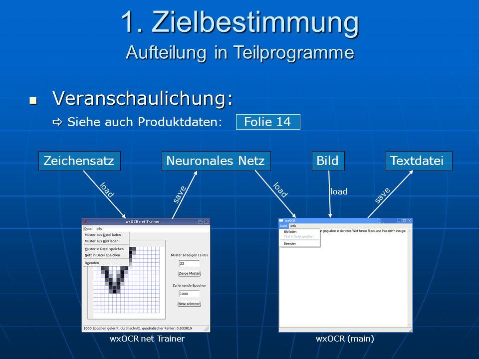 Veranschaulichung: Veranschaulichung: ZeichensatzNeuronales NetzBildTextdatei load save load save wxOCR net TrainerwxOCR (main) 1.