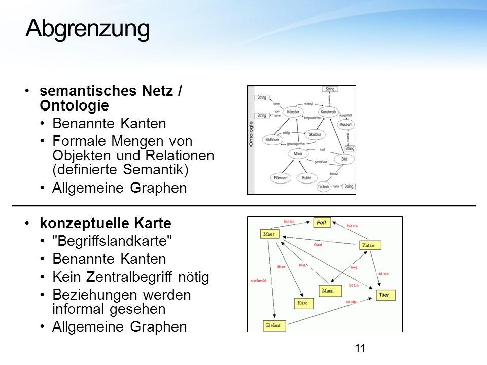 Abgrenzung semantisches Netz / Ontologie Benannte Kanten Formale Mengen von Objekten und Relationen (definierte Semantik) Allgemeine Graphen konzeptue