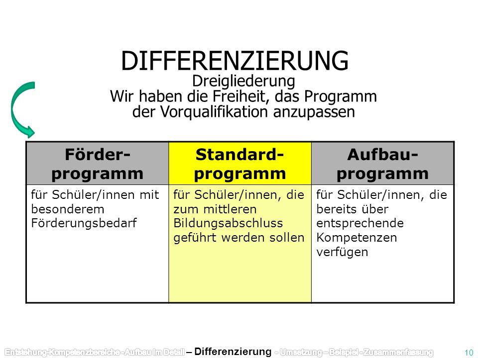 DIFFERENZIERUNG Förder- programm Standard- programm Aufbau- programm für Schüler/innen mit besonderem Förderungsbedarf für Schüler/innen, die zum mitt