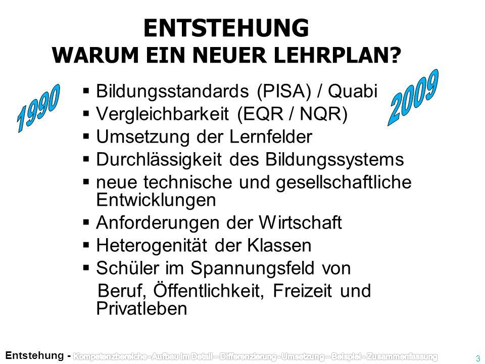 ENTSTEHUNG WARUM EIN NEUER LEHRPLAN? Bildungsstandards (PISA) / Quabi Vergleichbarkeit (EQR / NQR) Umsetzung der Lernfelder Durchlässigkeit des Bildun