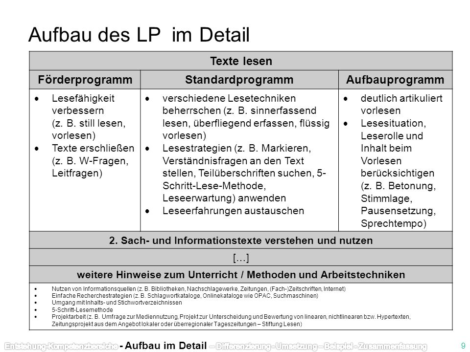 Texte lesen FörderprogrammStandardprogrammAufbauprogramm Lesefähigkeit verbessern (z. B. still lesen, vorlesen) Texte erschließen (z. B. W-Fragen, Lei
