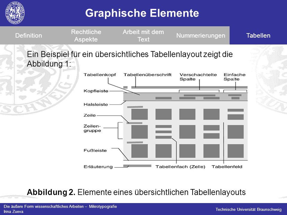 Die äußere Form wissenschaftliches Arbeiten – Mikrotypografie Irina Zueva Technische Universität Braunschweig Graphische Elemente Definition Rechtliche Aspekte Arbeit mit dem Text NummerierungenTabellen Abbildung 2.