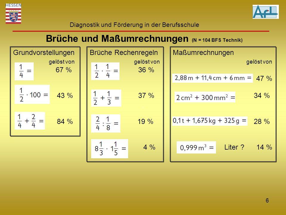 Diagnostik und Förderung in der Berufsschule Brüche und Maßumrechnungen (N = 104 BFS Technik) Grundvorstellungen gelöst von 67 % 43 % 84 % Brüche Rech