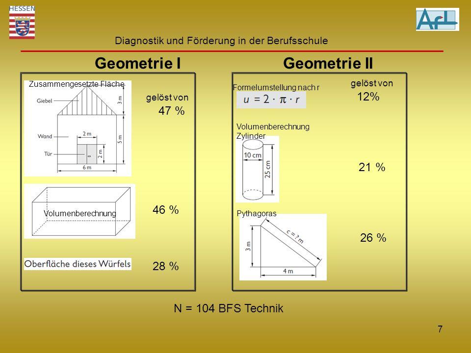 Diagnostik und Förderung in der Berufsschule Geometrie I Geometrie II gelöst von 47 % 46 % 28 % Zusammengesetzte Fläche Volumenberechnung gelöst von 1