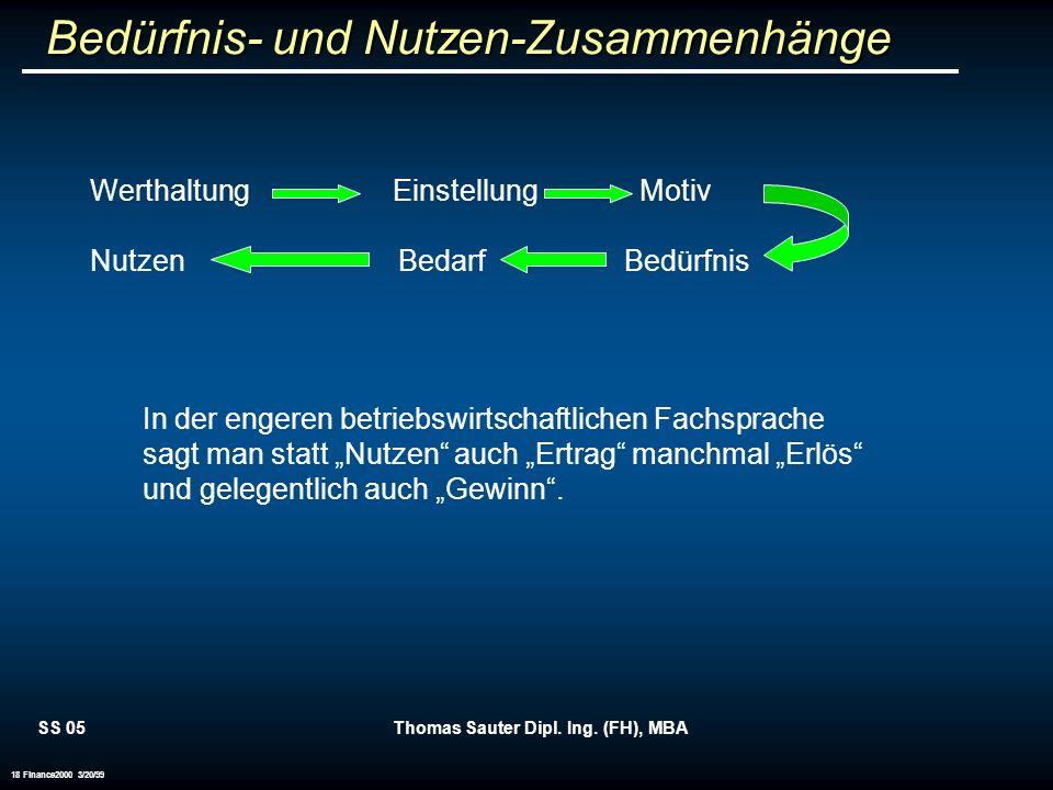 SS 05Thomas Sauter Dipl. Ing. (FH), MBA 18 Finance2000 3/20/99 Bedürfnis- und Nutzen-Zusammenhänge Werthaltung Einstellung Motiv Nutzen Bedarf Bedürfn