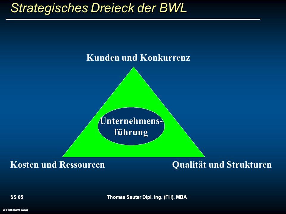 SS 05Thomas Sauter Dipl. Ing. (FH), MBA 28 Finance2000 3/20/99 Strategisches Dreieck der BWL Unternehmens- führung Kunden und Konkurrenz Kosten und Re