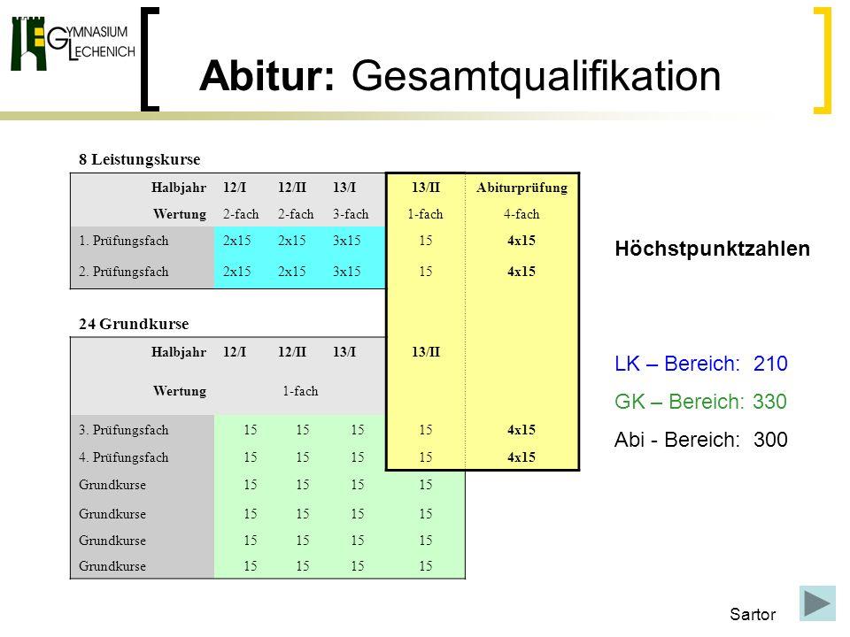 8 Leistungskurse Halbjahr12/I12/II13/I13/IIAbiturprüfung Wertung2-fach 3-fach1-fach4-fach 1. Prüfungsfach2x15 3x15154x15 2. Prüfungsfach2x15 3x15154x1