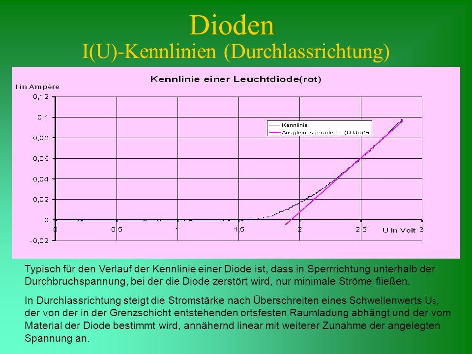Dioden I(U)-Kennlinien (Durchlassrichtung) Typisch für den Verlauf der Kennlinie einer Diode ist, dass in Sperrrichtung unterhalb der Durchbruchspannu