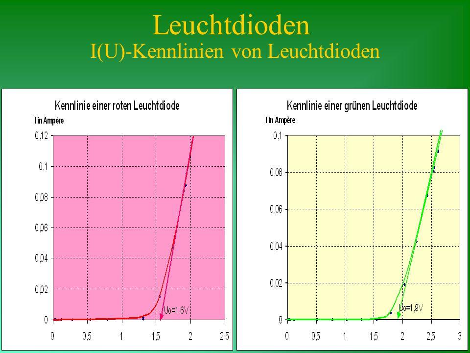 Leuchtdioden I(U)-Kennlinien von Leuchtdioden