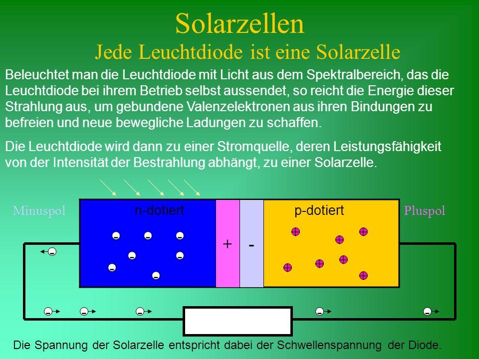Solarzellen Jede Leuchtdiode ist eine Solarzelle Beleuchtet man die Leuchtdiode mit Licht aus dem Spektralbereich, das die Leuchtdiode bei ihrem Betri