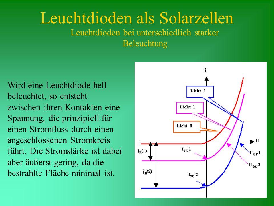 Leuchtdioden als Solarzellen Leuchtdioden bei unterschiedlich starker Beleuchtung Wird eine Leuchtdiode hell beleuchtet, so entsteht zwischen ihren Ko