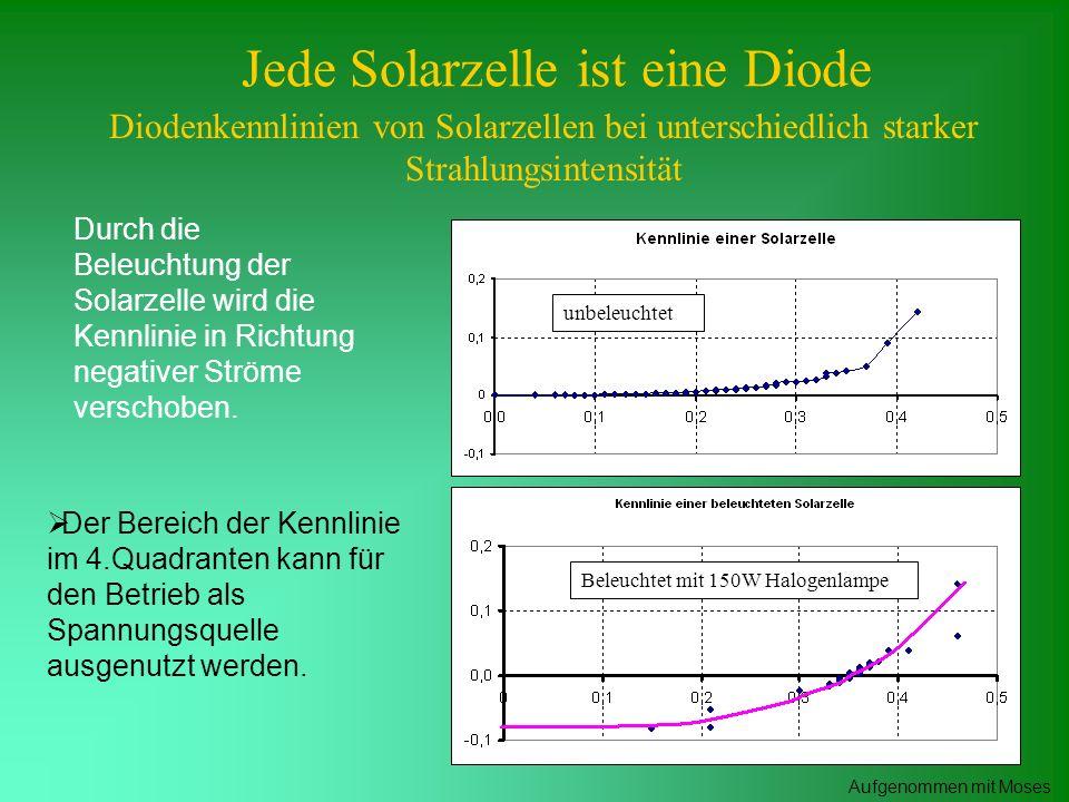 Jede Solarzelle ist eine Diode Diodenkennlinien von Solarzellen bei unterschiedlich starker Strahlungsintensität Der Bereich der Kennlinie im 4.Quadra