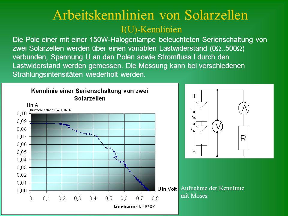 Arbeitskennlinien von Solarzellen I(U)-Kennlinien Die Pole einer mit einer 150W-Halogenlampe beleuchteten Serienschaltung von zwei Solarzellen werden