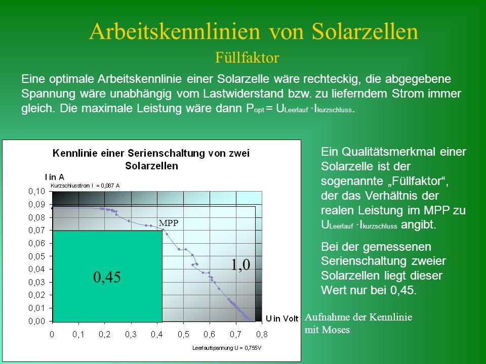 Arbeitskennlinien von Solarzellen Füllfaktor Eine optimale Arbeitskennlinie einer Solarzelle wäre rechteckig, die abgegebene Spannung wäre unabhängig