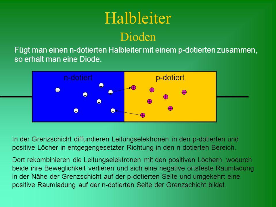 Halbleiter Dioden Fügt man einen n-dotierten Halbleiter mit einem p-dotierten zusammen, so erhält man eine Diode. n-dotiertp-dotiert - - - - - - - + +