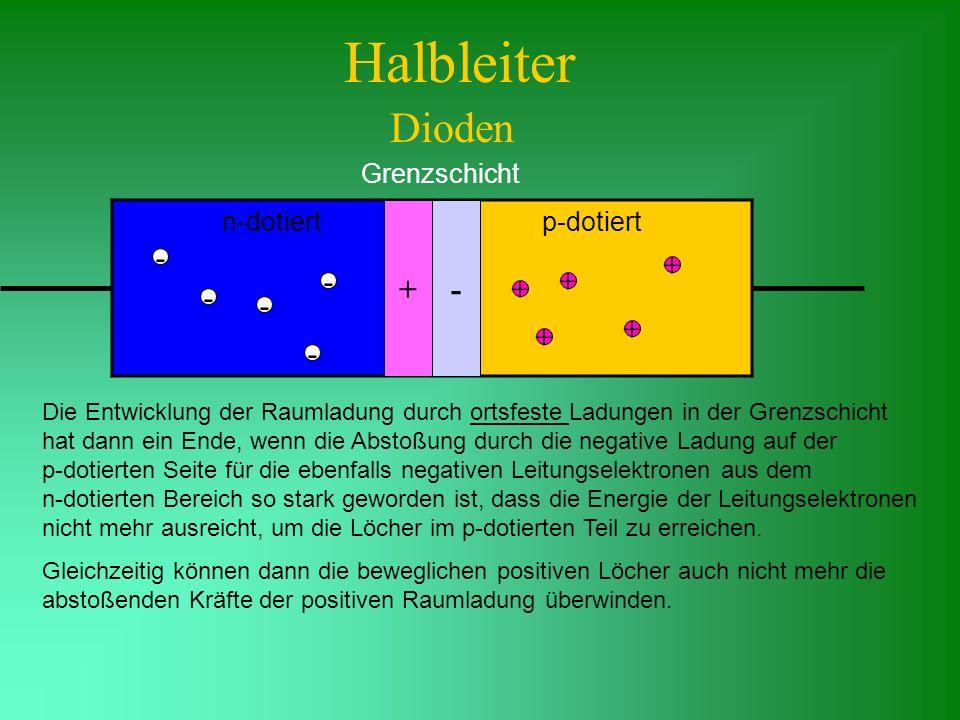 Halbleiter Dioden Grenzschicht n-dotiertp-dotiert Die Entwicklung der Raumladung durch ortsfeste Ladungen in der Grenzschicht hat dann ein Ende, wenn