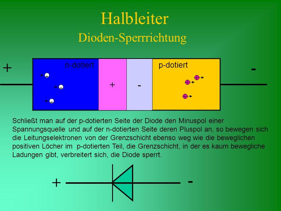 Halbleiter Dioden-Sperrrichtung n-dotiertp-dotiert Schließt man auf der p-dotierten Seite der Diode den Minuspol einer Spannungsquelle und auf der n-d